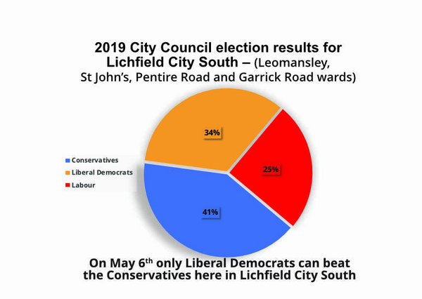 2019 Voting oin Lichfield City South County Division boundaries (promoted and published for Hugh Ashton and Liberal Democrat candidates by K LePla 148 Chesterfield Road, Lichfield WS14 0AA)