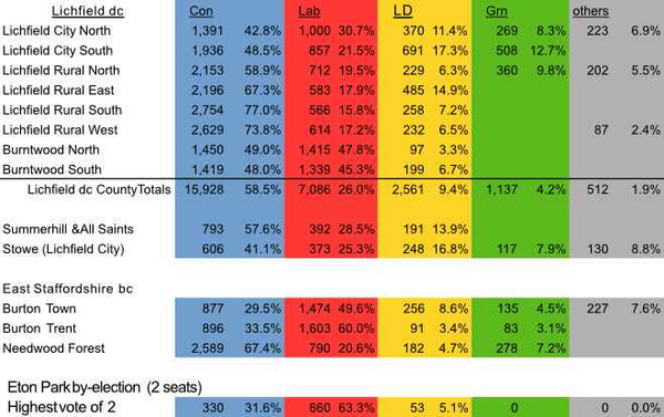 Local Results 2021